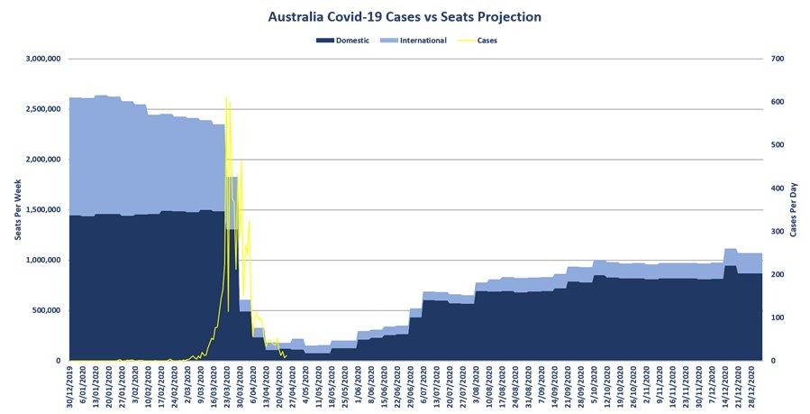 D'ici Noël, l'industrie aéronautique australienne devrait être à 60%