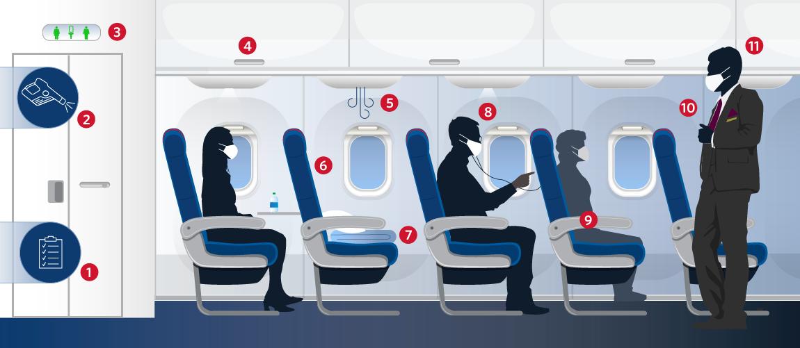 Delta Air Lines bloque la sélection des sièges intermédiaires et limite les sièges en cabine