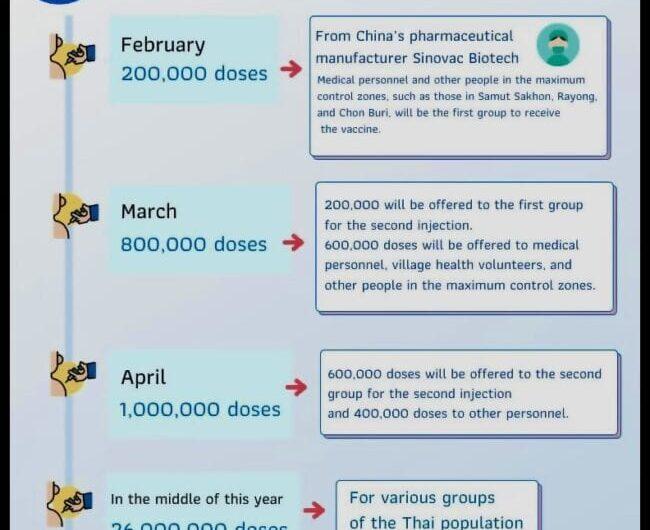 La Thaïlande recevra 63 millions de doses de vaccin COVID de Chine