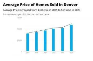 Impact du train léger sur le loyer et la valeur de la propriété