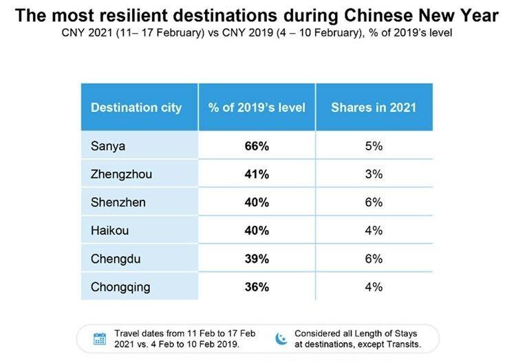 Les voyages du Nouvel An chinois ont diminué de 69,3% en 2021