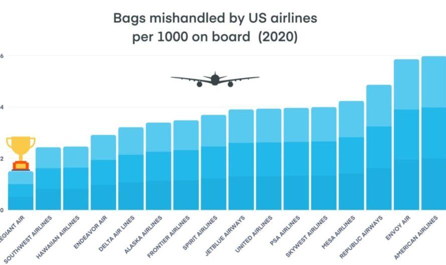 853000 bagages mal gérés par les compagnies aériennes américaines en 2020