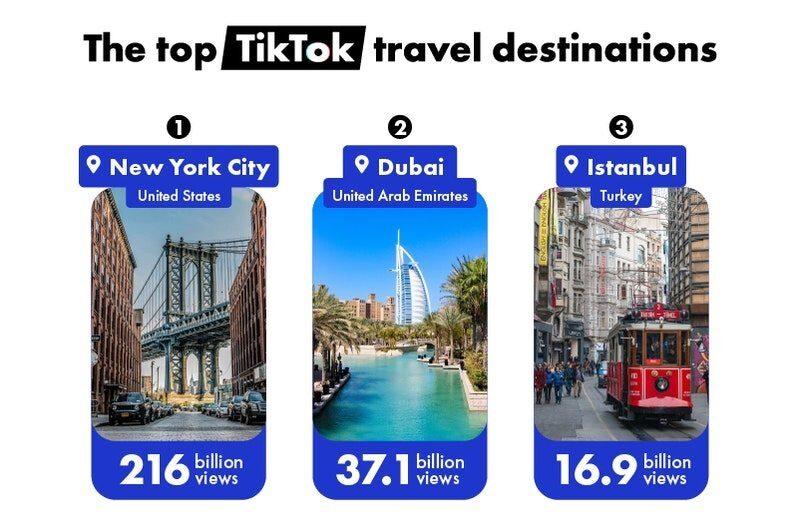 Top 10 des destinations de voyage tendance sur TikTok